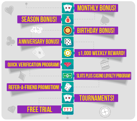 Bonuses and Promotions for Existing Players